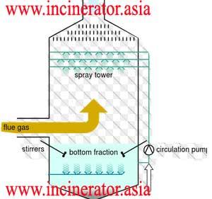 Wet scrubber incinerator