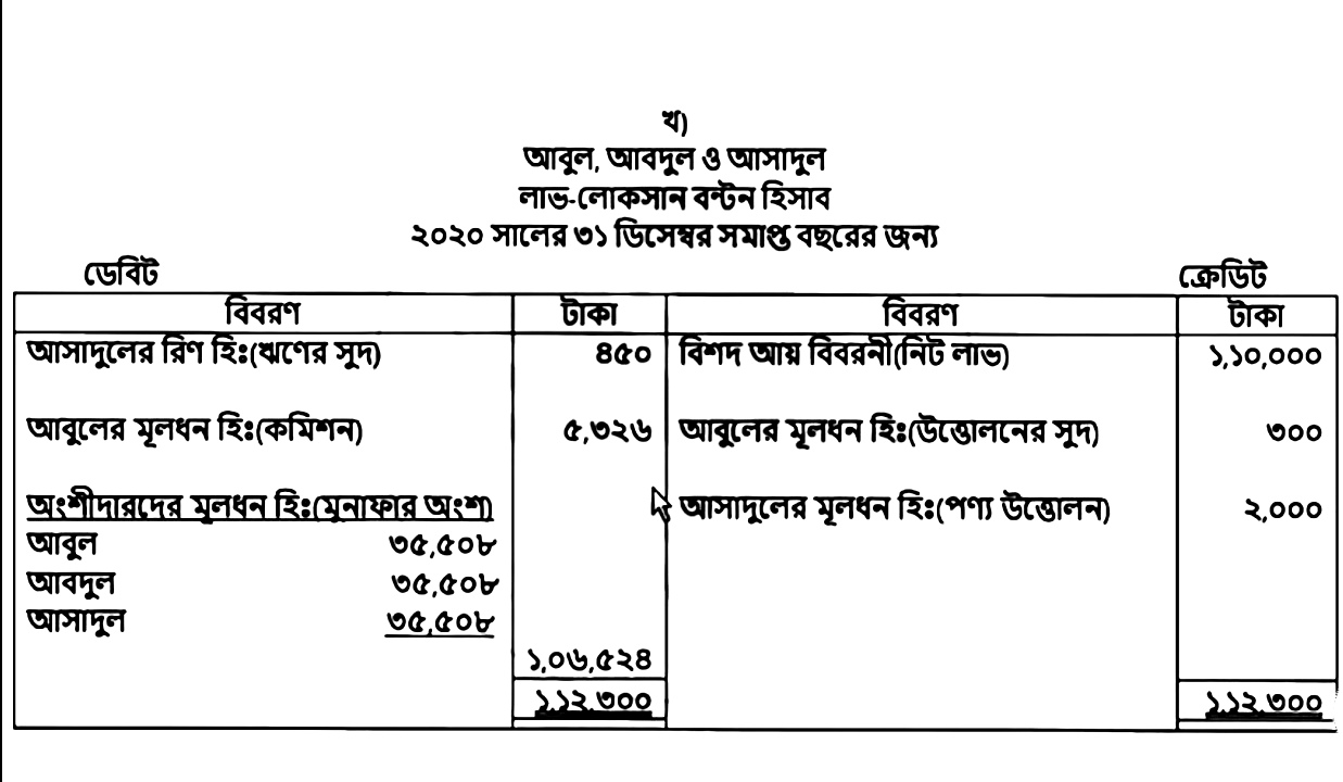 HSC 3rd Week Accounting 2nd Paper Assignment Solution 2021 4