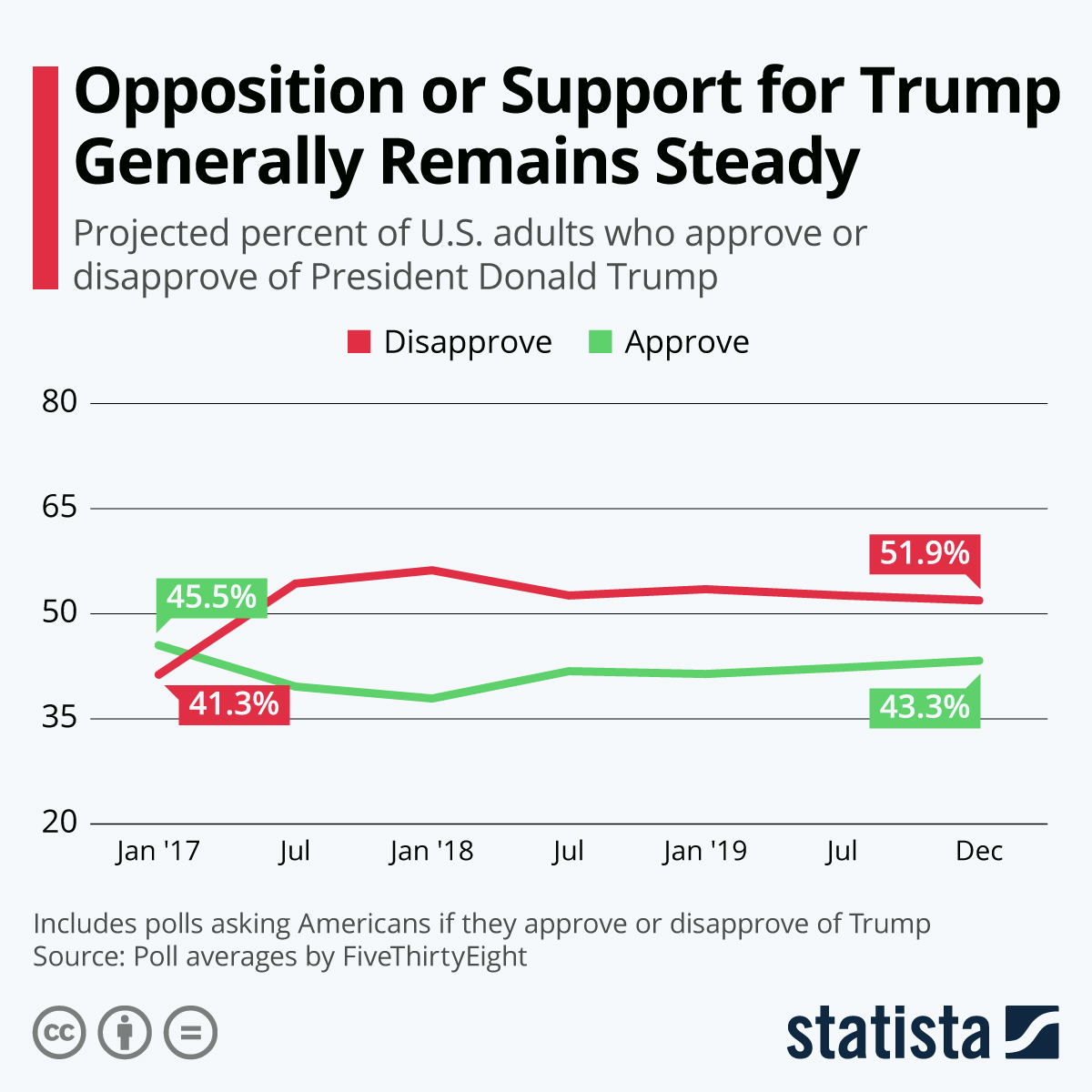 Support for Trump continues