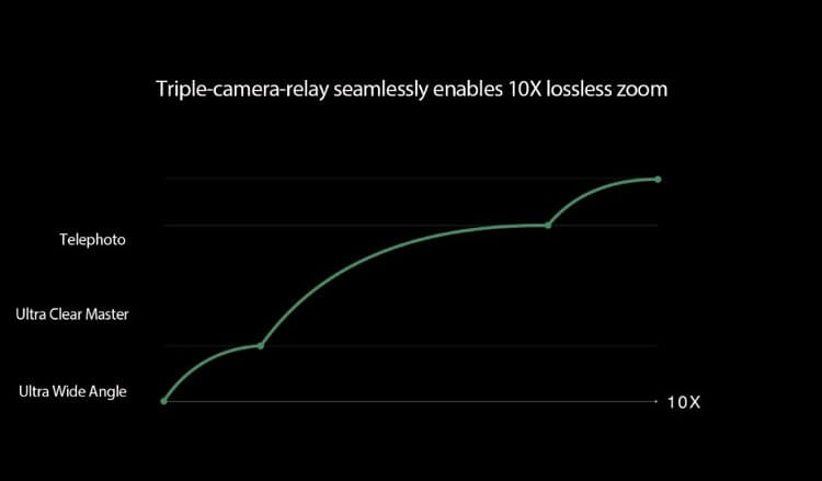 10x Lossless Zoom Technology