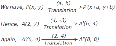 Here, the image of A(2, 7) under the translation T1 = (4, -3) is A'(2+4, 7-3) i.e. A'(6, 4). Again the image of A'(6, 4) under the translation T2 = (2, 4) is A''(6+2, 4+4) i.e. A''(8, 8)