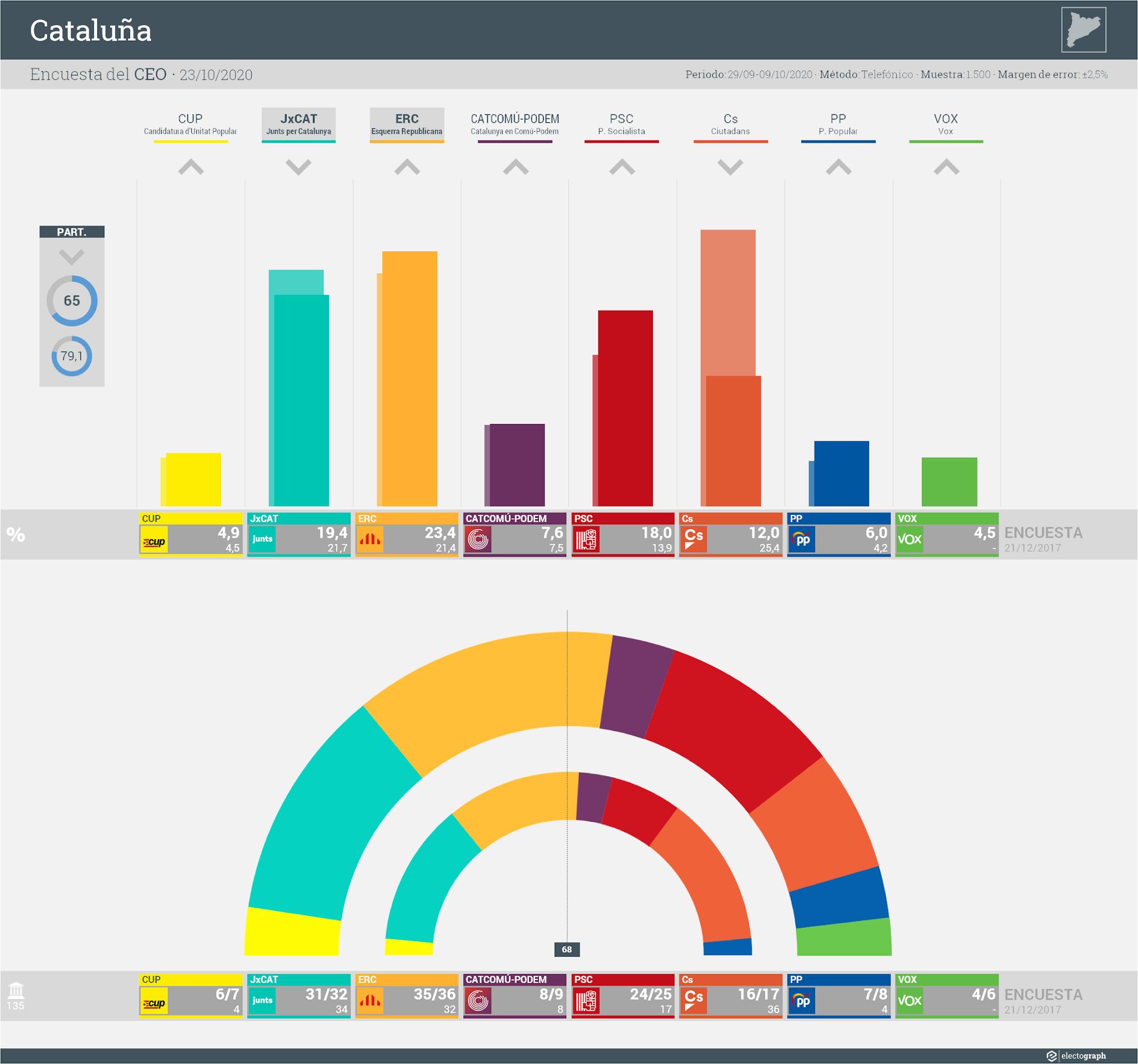 Gráfico de la encuesta para elecciones generales en Cataluña realizada por el CEO y MDK, 23 de octubre de 2020