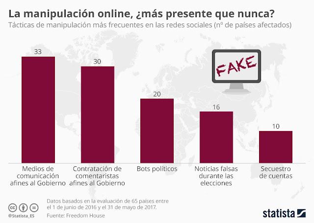 noticias-falsas-infografia-statista-klout-fuentes