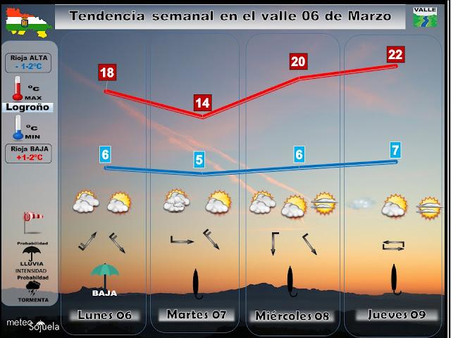 Previsión tiempo Logroño y La Rioja valle. meteosojuela,josecalvo