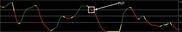 MBFX Timing Indicator Put