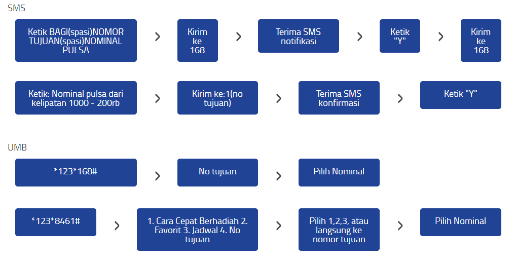 Image Result For Agen Pulsa Murah Tanpa Kode