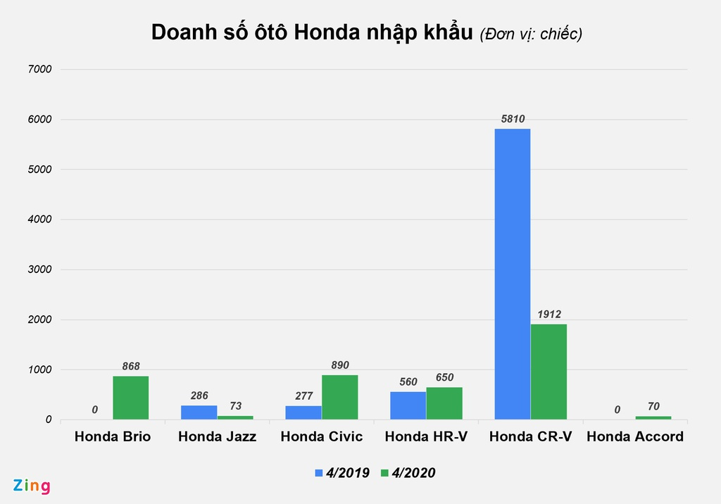 Ôtô Honda nhập khẩu khan hàng, bán chậm tại Việt Nam