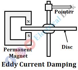 Damping Torque & Methods of Providing Damping Torque