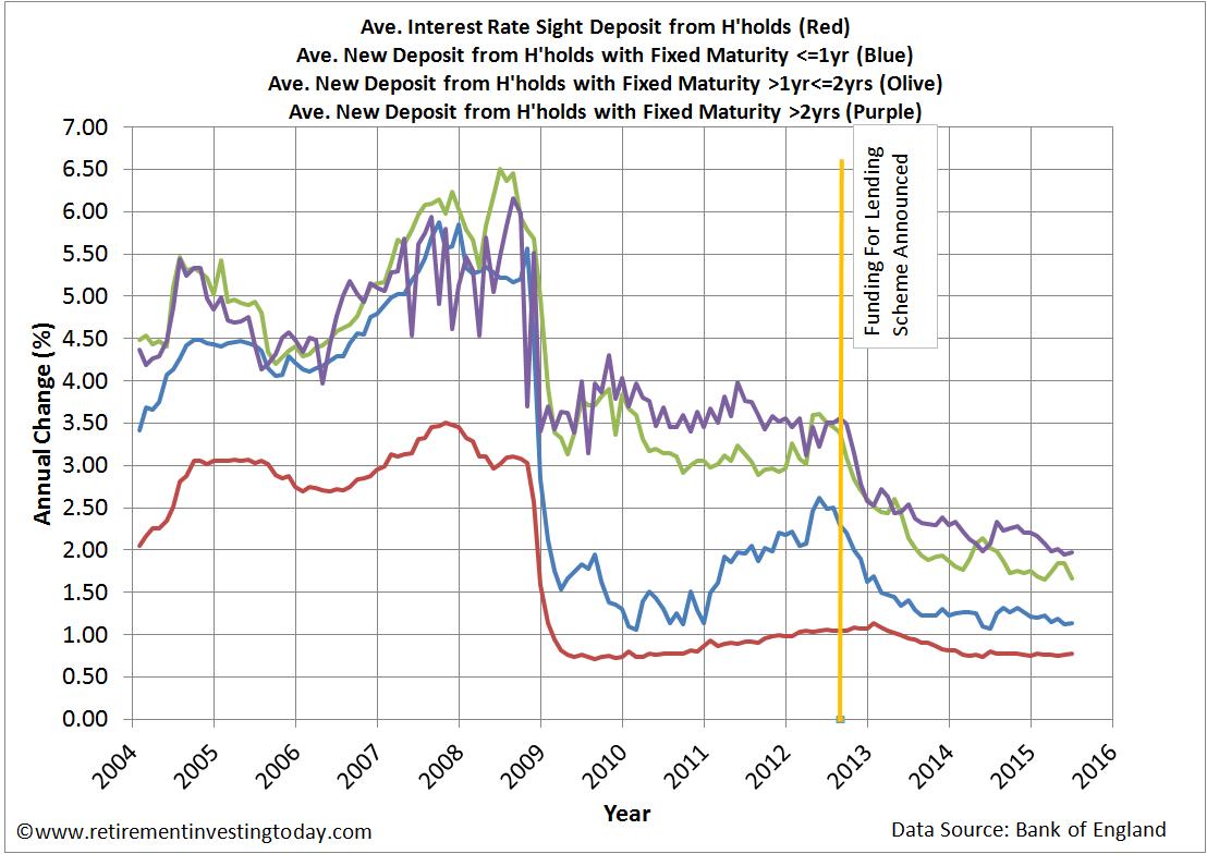 dcu savings account interest rate