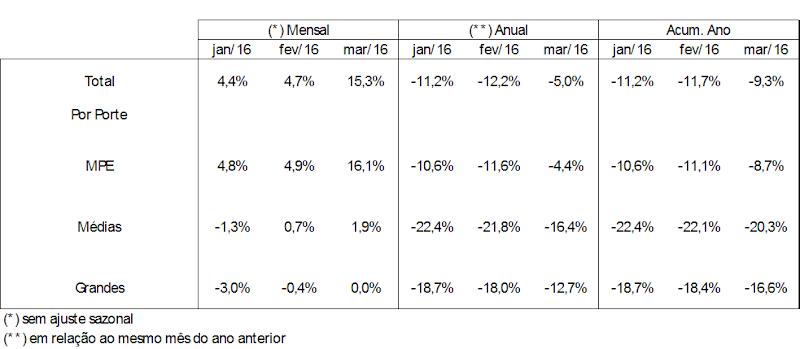 Demanda das empresas por crédito recua 5,0% em março
