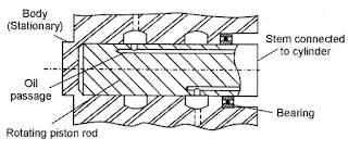 Rotating Cylinder Distributor