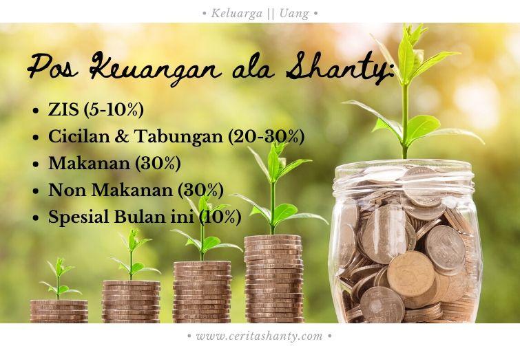 Pos Keuangan Keluarga