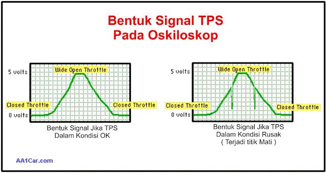 cara mengukur  throttle position sensor dengan oskiloskop