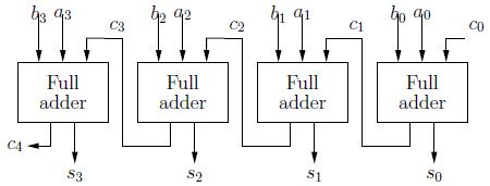 Gambar 2.36: Implementasi penjumlah 4 bit menggunakan penjumlah penuh berjenjang