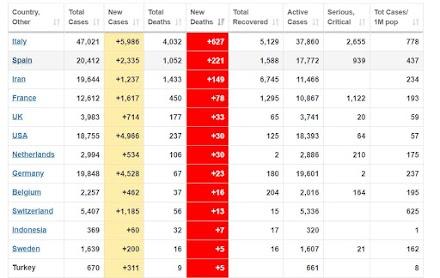 Οι 13 χώρες με τα περισσότερα θύματα απο τον Κοροναιό σήμερα