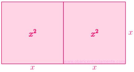 Representação geométrica da expressão 2x²