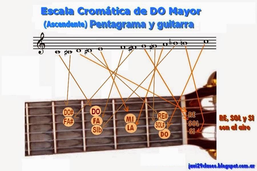 en pentagrama y guitarra