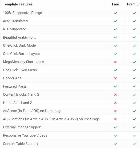 News Blogger template 2021 Free & Premium