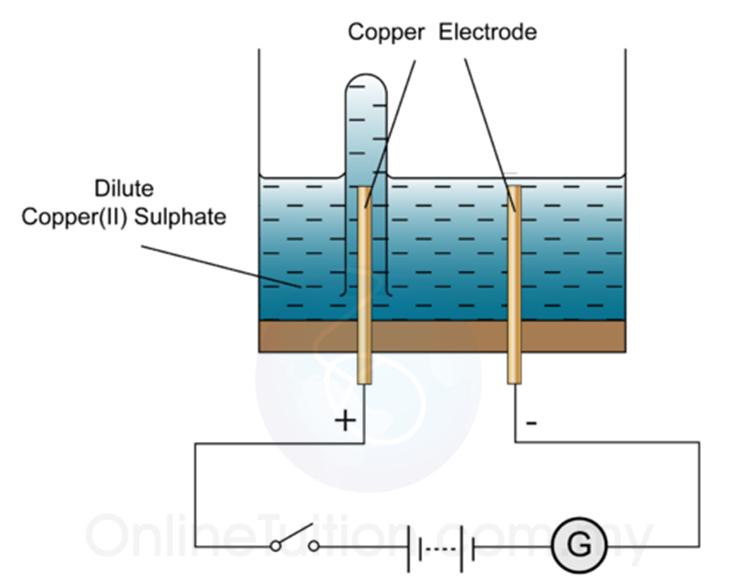 Electrolysis of Aqueous Solution - SPM Chemistry