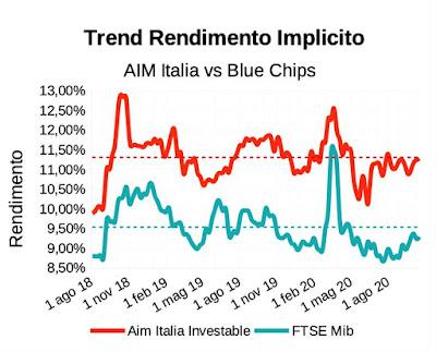 Trend rendimento implicito indice Aim Italia Investable