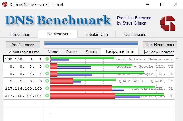 Wyniki pomiaru szybkości popularnych serwerów DNS w dniu 14.03.2018r.