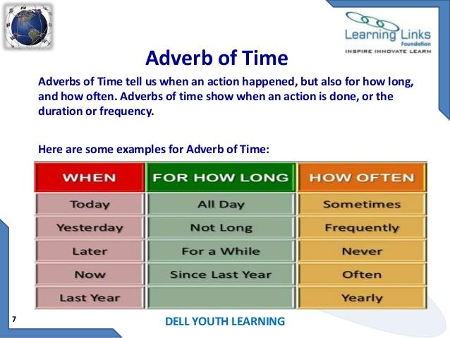 Grammar Lessons Adverb