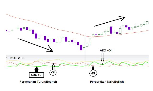 strategi trading binomo pasti profit