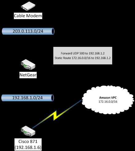 Brian Beach: Configuring an AWS Customer Gateway Behind a NAT