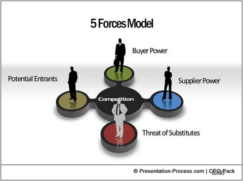 poters five forces model e commerce This is a porter's five force analysis of the e-commerce industry read how these forces affect the the porter's five forces model deals with the factors that affect an industry's attractiveness and these five forces are there in every market and industry and determine its attractiveness.