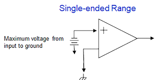 Single-ended range is maximum voltage input to ground.