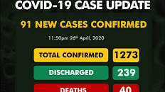 Update On Covid 19 As Reported By NCDC