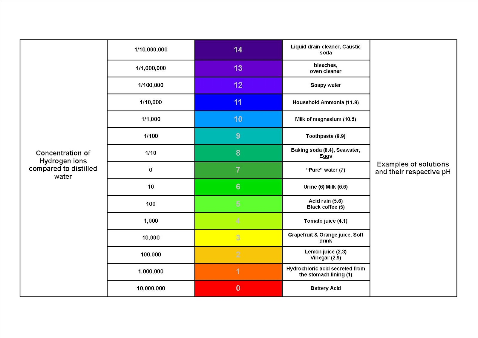 weak base ph scale diagram shampoo ph scale diagram the ph of pet & human shampoos | bbird's groomblog