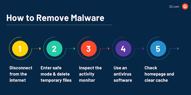 5 Alat Penghapus Malware yang Menjaga Anda Tetap Aman