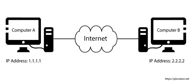 difference between computer and internet