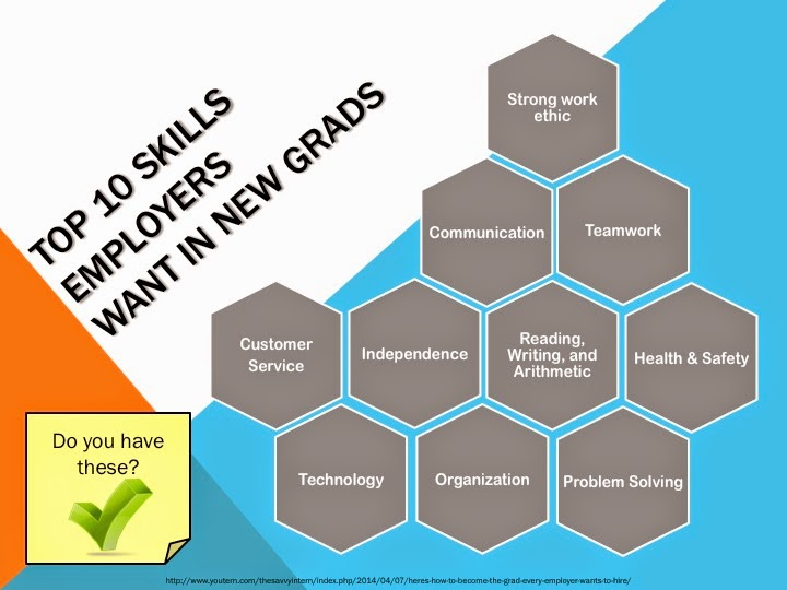 Oakland University Career Services Top 10 Skills Employers Want in
