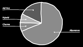 Allowance Stat Pie Chart