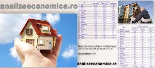 Topul județelor după locuințele terminate în 2016