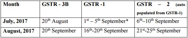 GST return filing time lines