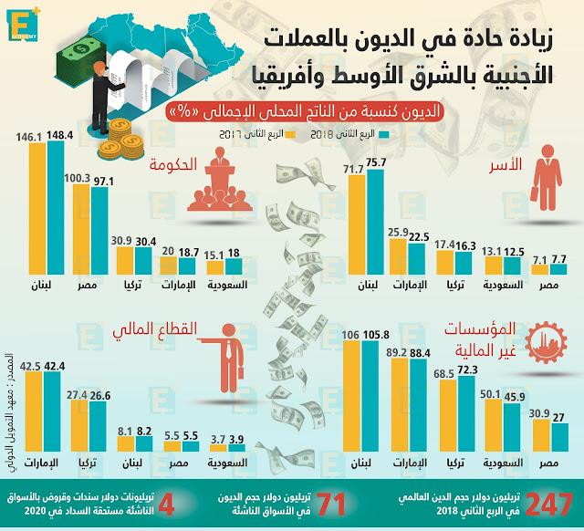 زيادة حادة في الديون بالشرق الأوسط وإفريقيا