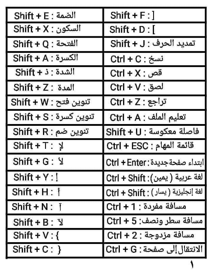 تعلم وظيفة كل مفتاح في لوحة المفاتيح keyboard arabic