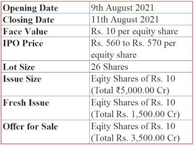Nuvoco Vistas Corporation Ltd IPO