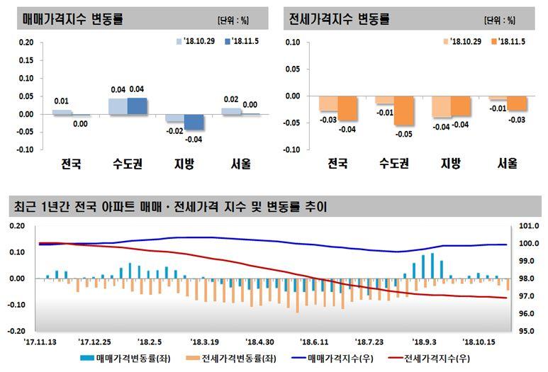 전국주택가격동향조사:2018년 11월 1주 주간아파트 가격동향