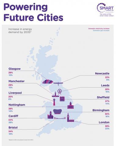 Les ciutats del futur tindran les seves pròpies polítiques energètiques