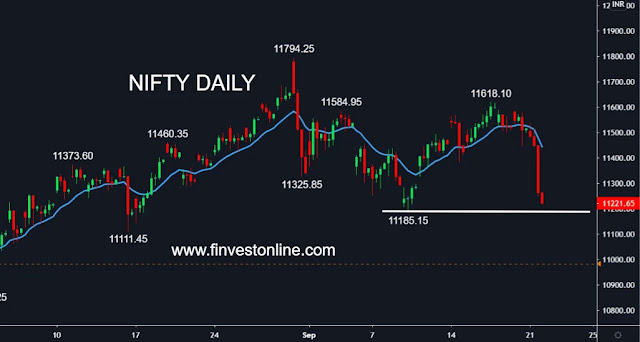 nifty share price , www.finvestonline.com