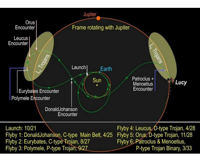 Key events of the flyby  of Lucy mission