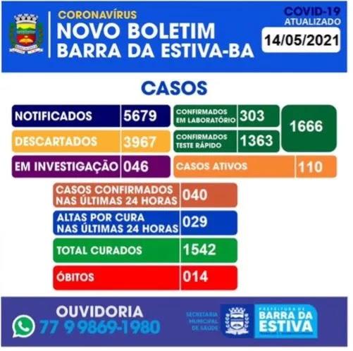 Barra da Estiva na Chapada Diamantina registra 14° óbito por Covid-19