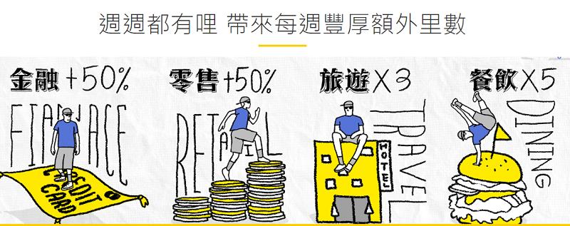 週週都有哩—亞洲萬里通Asia Miles指定消費即贈額外最高50%里程(8/31前)