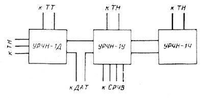 Блок-схема устройства типа УРЧН