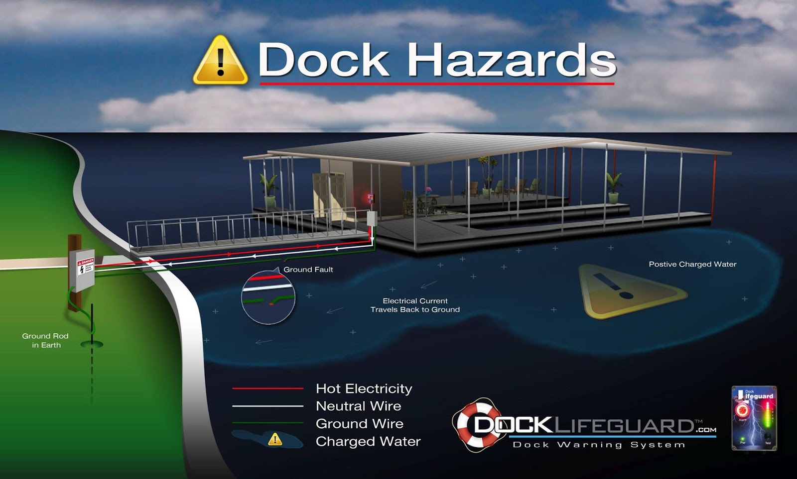 medium resolution of metropolitan engineering consulting forensics expert boat dock panel wiring diagram boat dock electrical