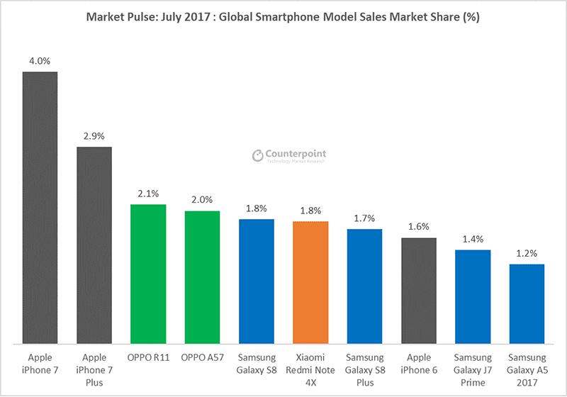 Counterpoint: Top 10 Most Popular Smartphones In The World (July 2017)